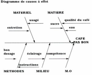 diagramme-cause-a-effet